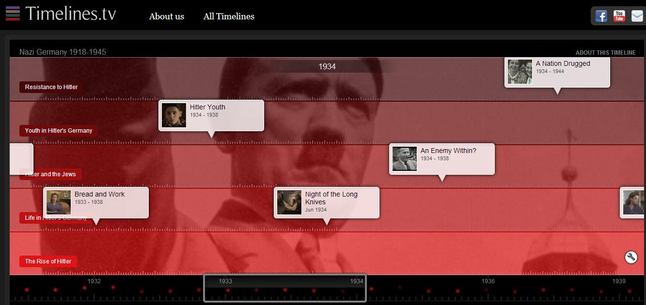 Timelines.tv